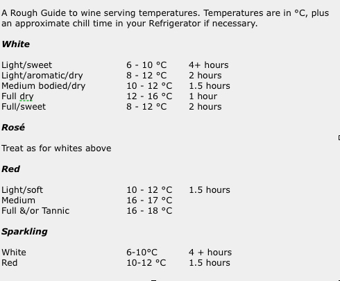 Rough Guide to wine serving temperatures